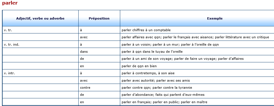 Dict prepositions - parler